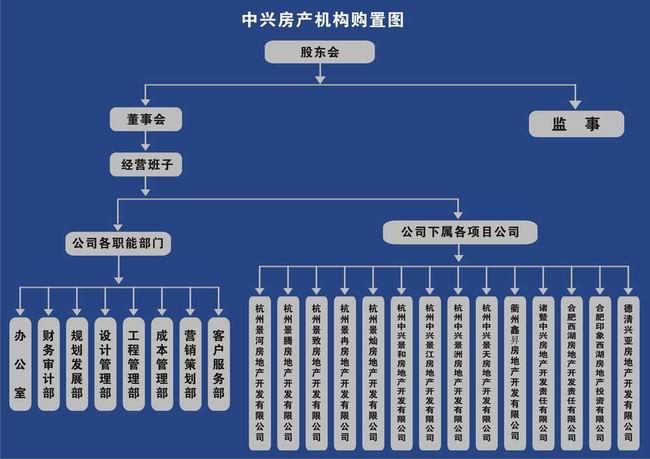 公司机构设置图